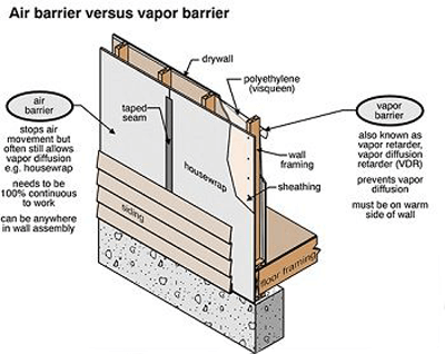 What's the Difference Between Air Barriers and Vapor Barriers? | ECHOtape